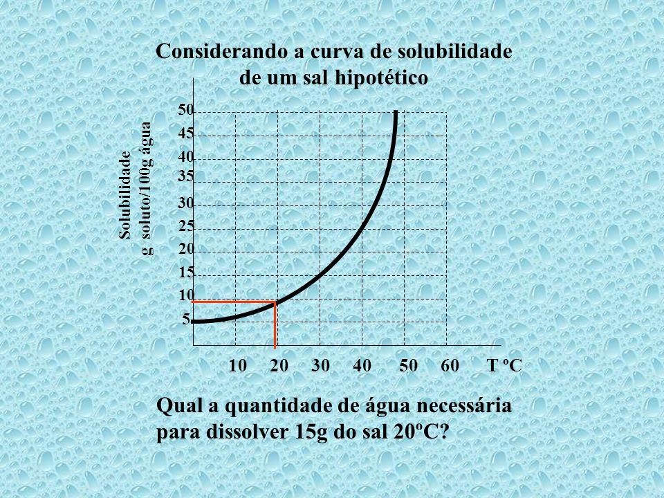 10 20 30 40 50 60 T ºC 5 10 15 20 25 30 35 45 40 50 Solubilidade g soluto/100g água A B Observe que a solubilidade de A a 10ºC é 5g e B é 20g. Então b