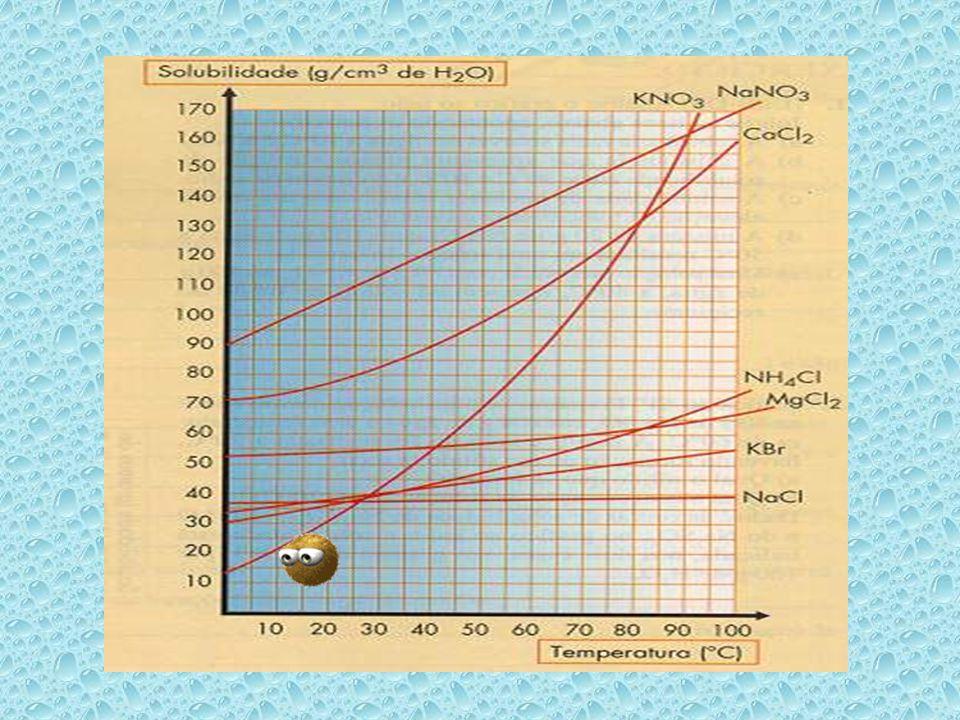 2. Qual a substância menos solúvel a 0º C?