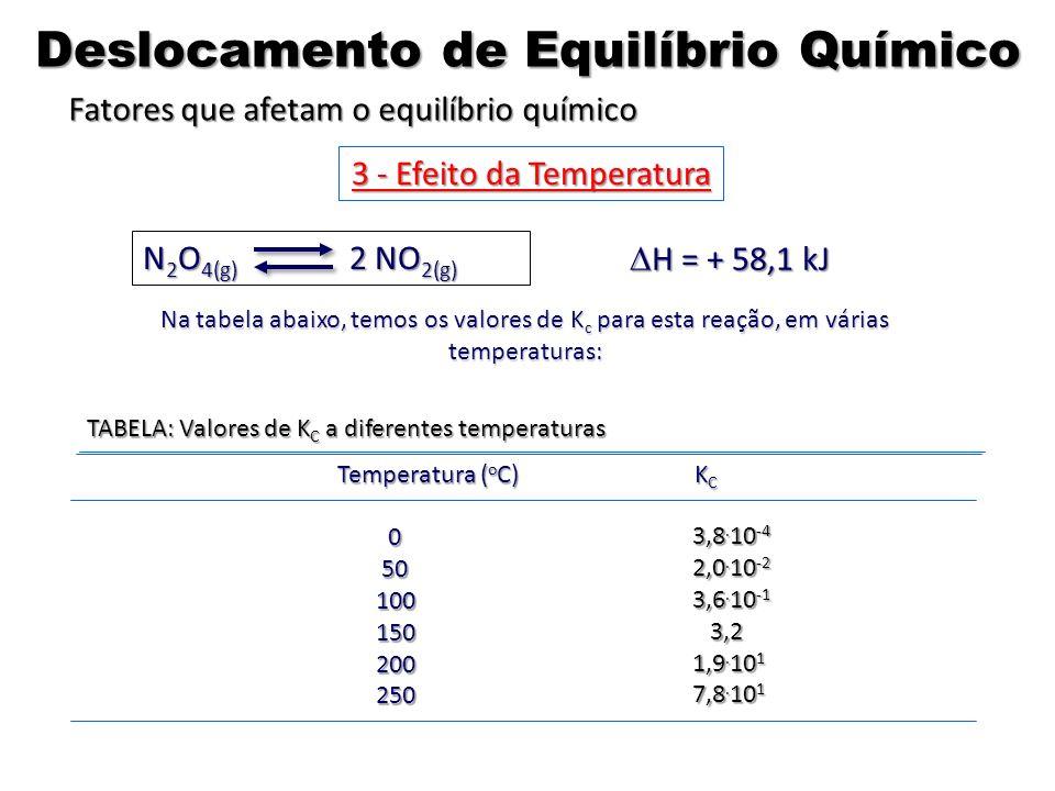 N 2 O 4(g) 2 NO 2(g) Na tabela abaixo, temos os valores de K c para esta reação, em várias temperaturas: TABELA: Valores de K C a diferentes temperatu