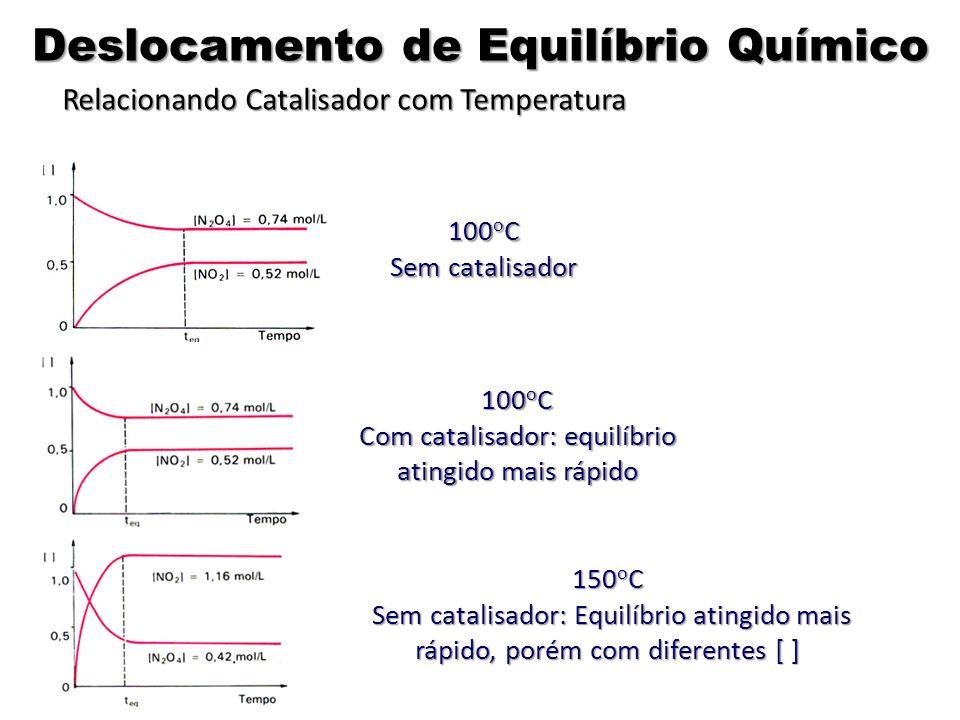 100 o C Sem catalisador 100 o C Com catalisador: equilíbrio atingido mais rápido 150 o C Sem catalisador: Equilíbrio atingido mais rápido, porém com d