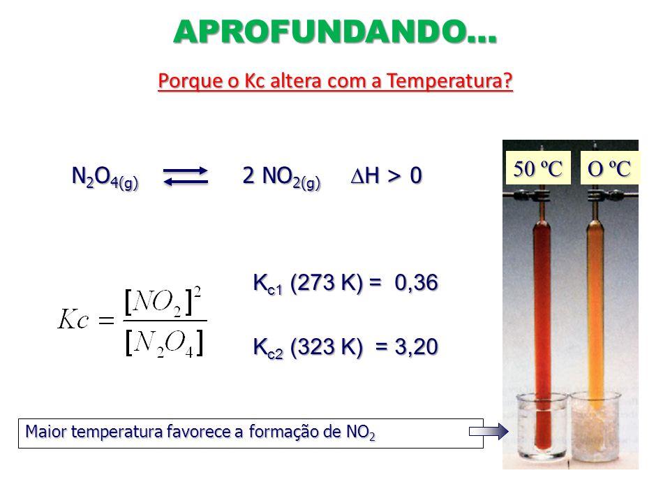 50 ºC O ºC N 2 O 4(g) 2 NO 2(g) H > 0 N 2 O 4(g) 2 NO 2(g) H > 0 K c1 (273 K) = 0,36 K c2 (323 K) = 3,20 Maior temperatura favorece a formação de NO 2
