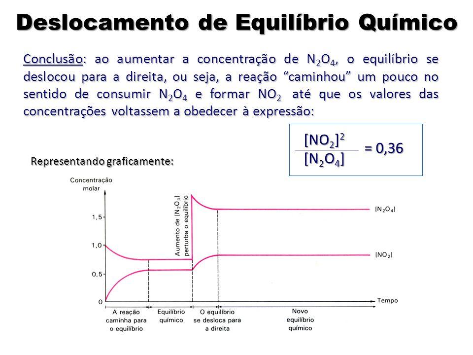 Conclusão: ao aumentar a concentração de N 2 O 4, o equilíbrio se deslocou para a direita, ou seja, a reação caminhou um pouco no sentido de consumir