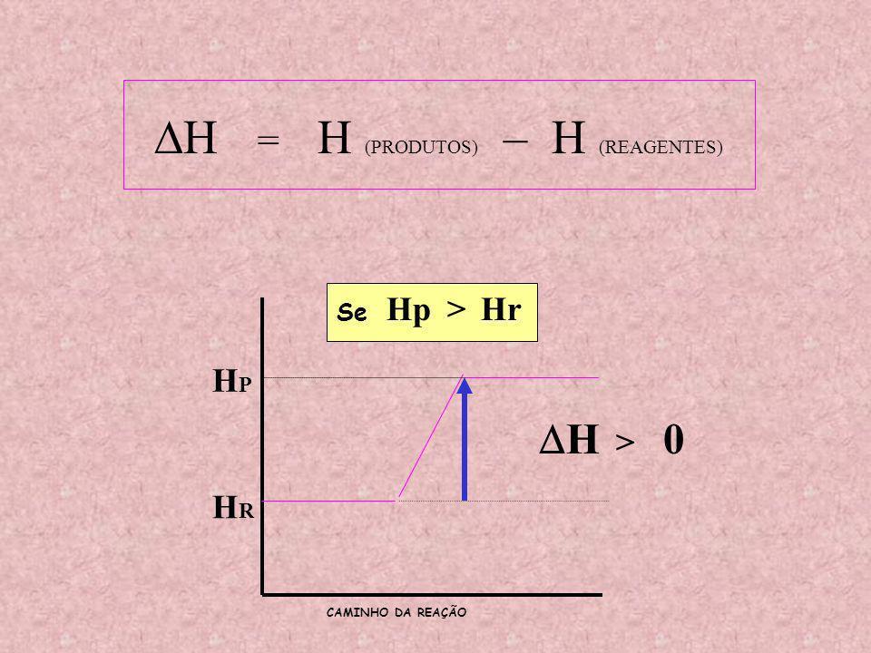 HRHR HPHP HRHR HPHP > Se H = H (PRODUTOS) – H (REAGENTES) H < 0 REAÇÃO EXOTÉRMICA CAMINHO DA REAÇÃO