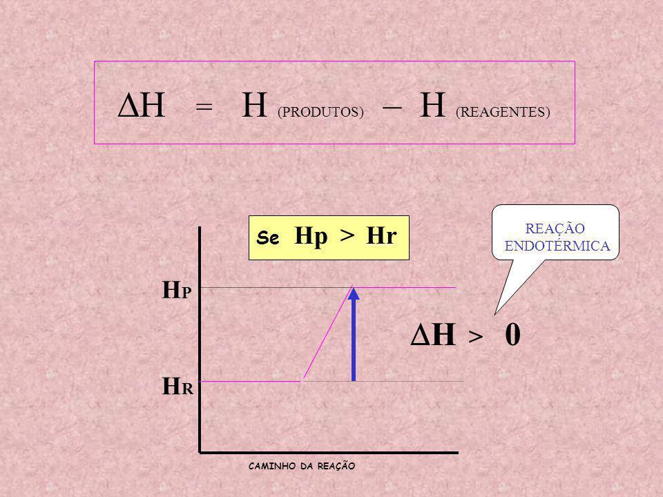 HPHP HRHR HpHr > Se H = H (PRODUTOS) – H (REAGENTES) H > 0 CAMINHO DA REAÇÃO