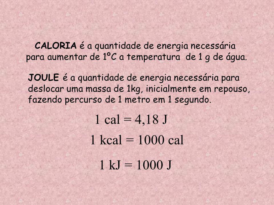 CALORIA é a quantidade de energia necessária para aumentar de 1ºC a temperatura de 1 g de água.