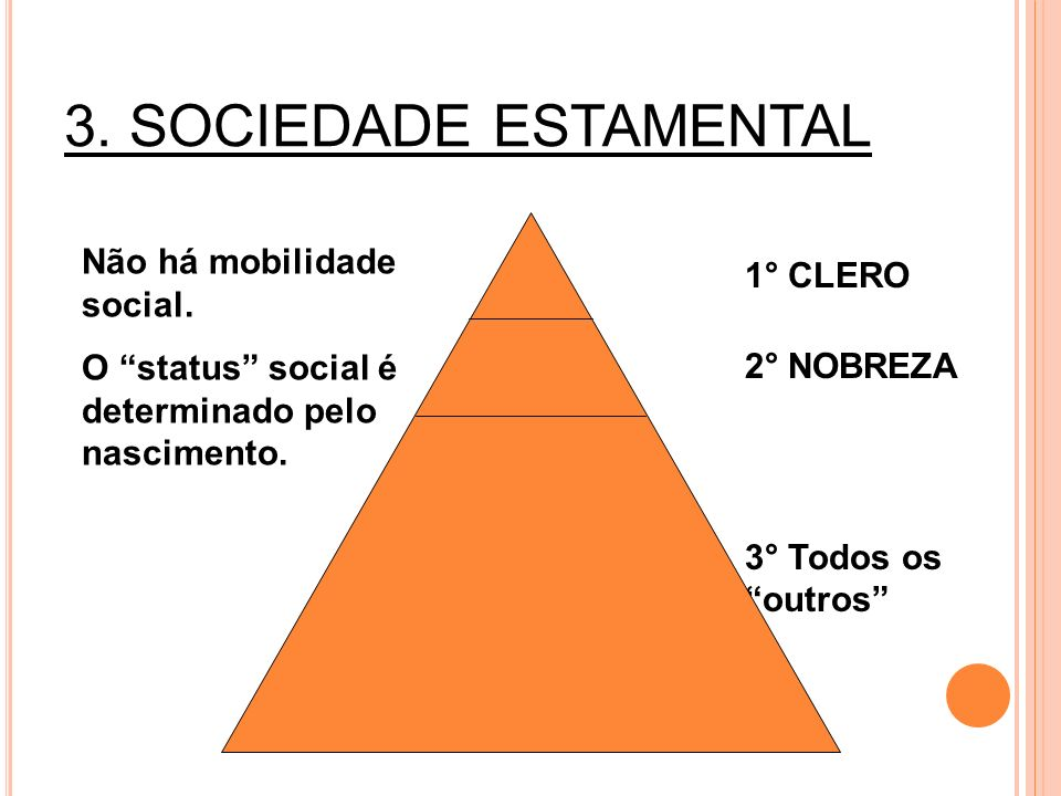 Não há mobilidade social. O status social é determinado pelo nascimento. 1° CLERO 2° NOBREZA 3° Todos os outros 3. SOCIEDADE ESTAMENTAL