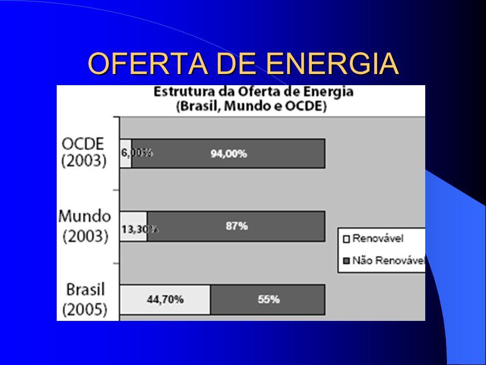 OFERTA DE ENERGIA
