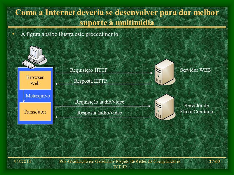 9/3/2014Pós-Graduação em Gerência e Projeto de Redes de Computadores TCP/IP 27/63 Como a Internet deveria se desenvolver para dar melhor suporte à mul