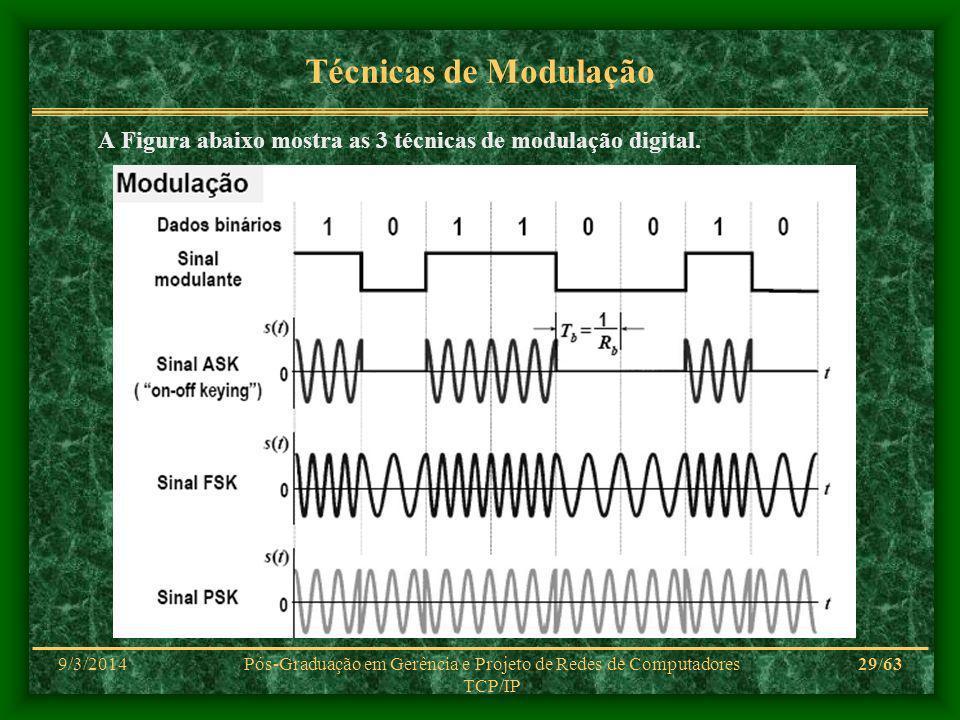 9/3/2014Pós-Graduação em Gerência e Projeto de Redes de Computadores TCP/IP 29/63 Técnicas de Modulação A Figura abaixo mostra as 3 técnicas de modulação digital.