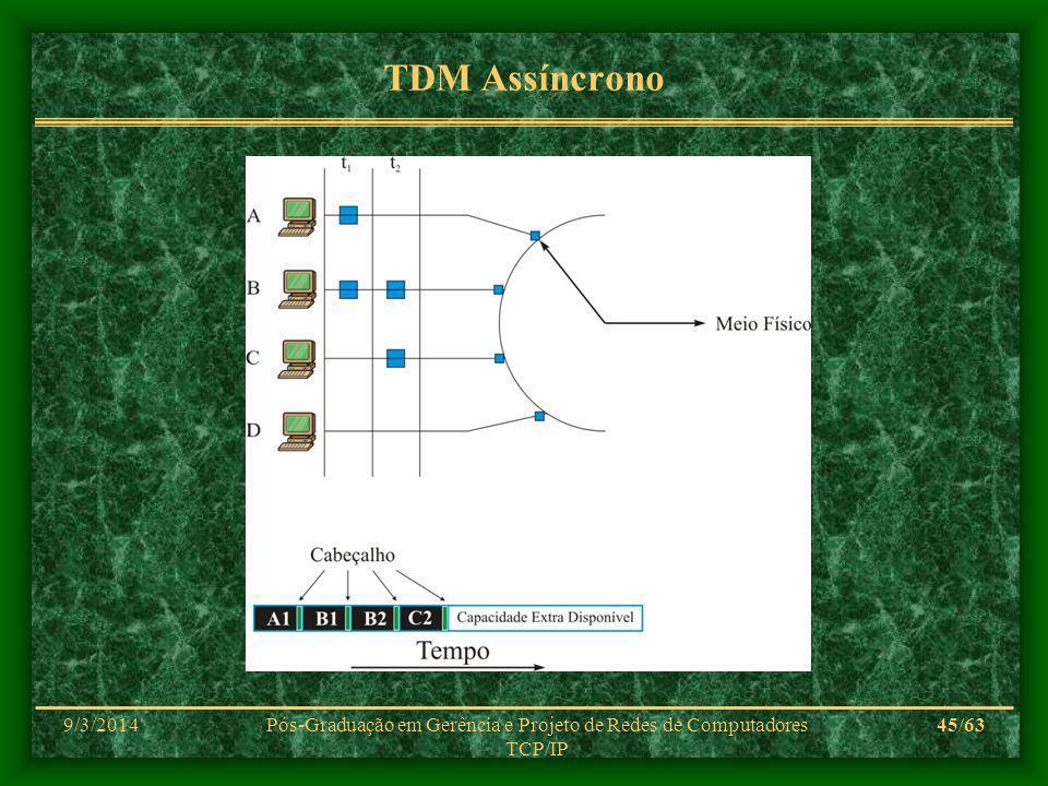 9/3/2014Pós-Graduação em Gerência e Projeto de Redes de Computadores TCP/IP 45/63 TDM Assíncrono