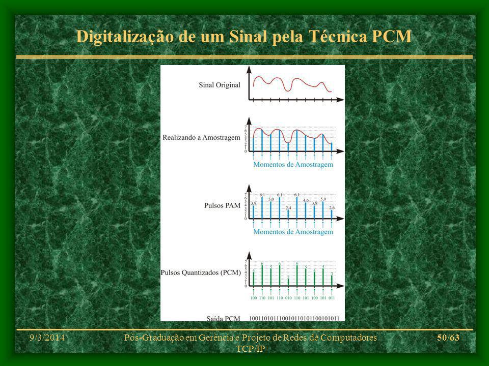 9/3/2014Pós-Graduação em Gerência e Projeto de Redes de Computadores TCP/IP 50/63 Digitalização de um Sinal pela Técnica PCM
