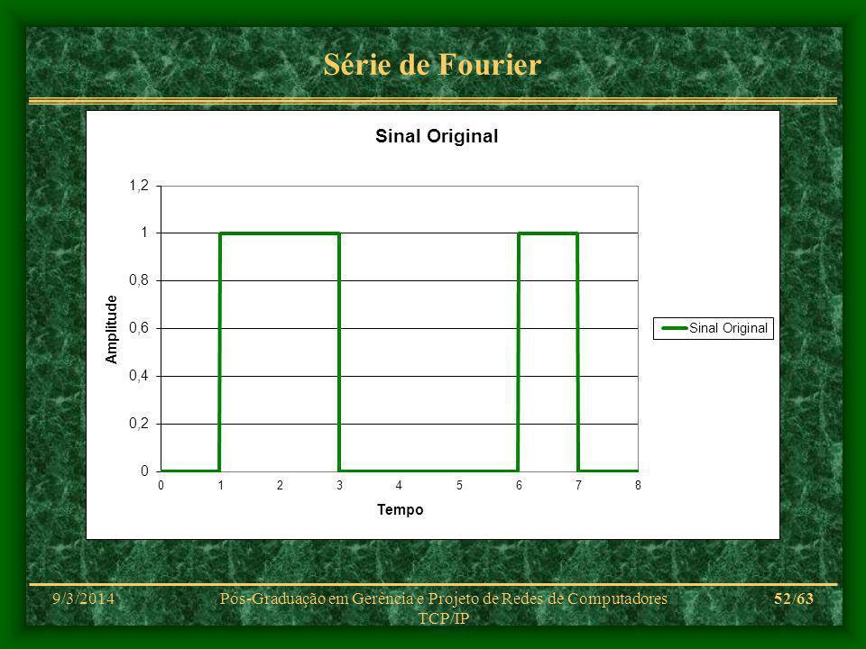 9/3/2014Pós-Graduação em Gerência e Projeto de Redes de Computadores TCP/IP 52/63 Série de Fourier