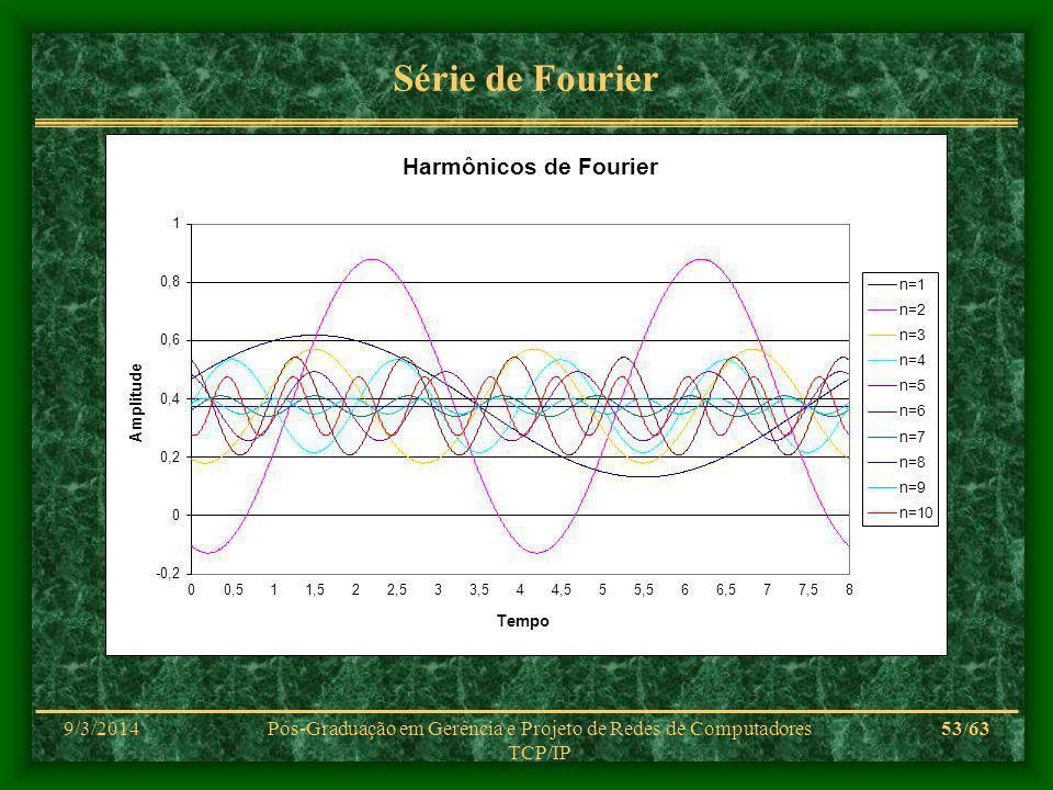 9/3/2014Pós-Graduação em Gerência e Projeto de Redes de Computadores TCP/IP 53/63 Série de Fourier