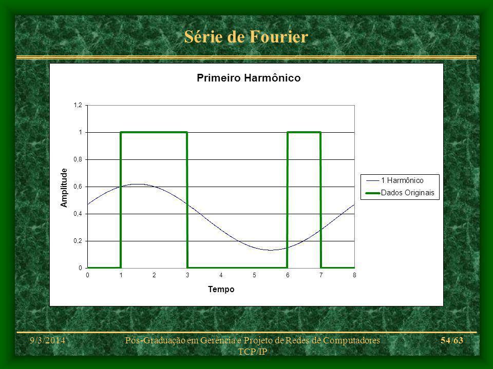 9/3/2014Pós-Graduação em Gerência e Projeto de Redes de Computadores TCP/IP 54/63 Série de Fourier