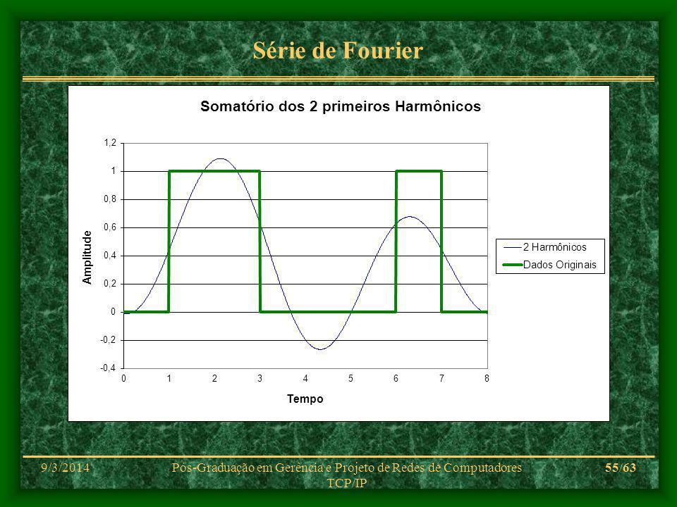 9/3/2014Pós-Graduação em Gerência e Projeto de Redes de Computadores TCP/IP 55/63 Série de Fourier