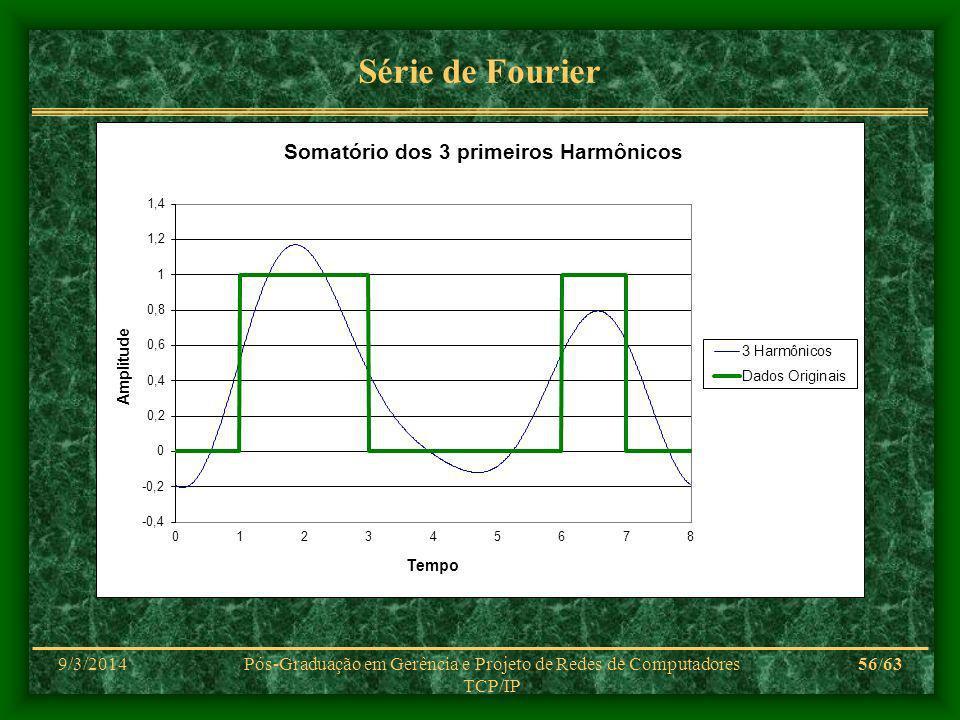 9/3/2014Pós-Graduação em Gerência e Projeto de Redes de Computadores TCP/IP 56/63 Série de Fourier