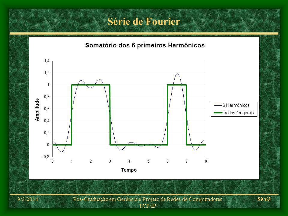 9/3/2014Pós-Graduação em Gerência e Projeto de Redes de Computadores TCP/IP 59/63 Série de Fourier