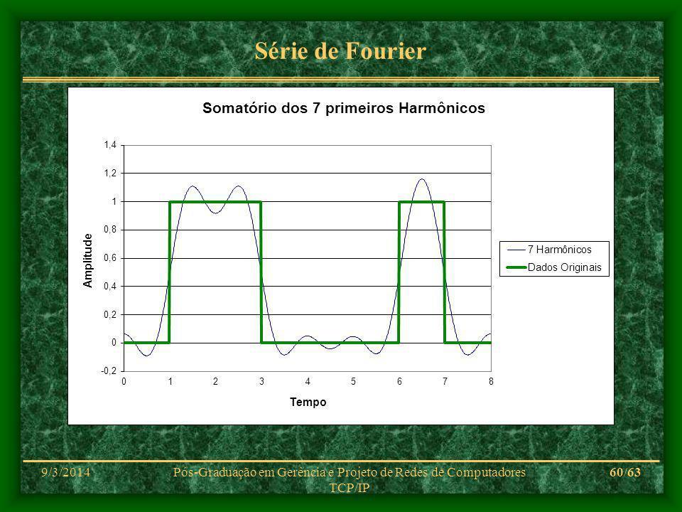 9/3/2014Pós-Graduação em Gerência e Projeto de Redes de Computadores TCP/IP 60/63 Série de Fourier