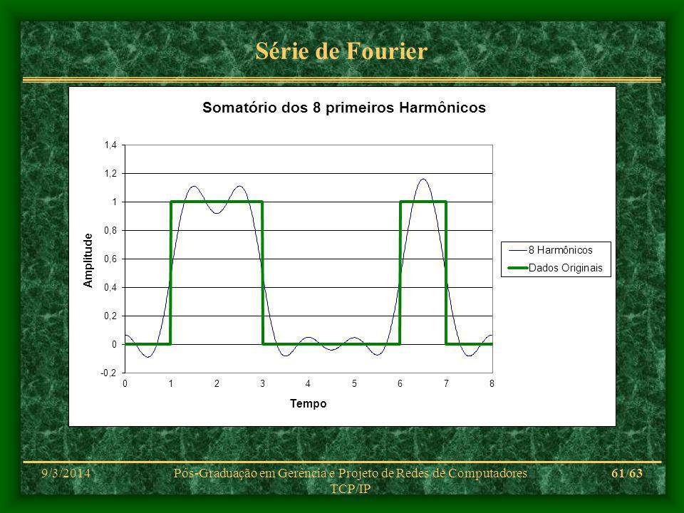9/3/2014Pós-Graduação em Gerência e Projeto de Redes de Computadores TCP/IP 61/63 Série de Fourier
