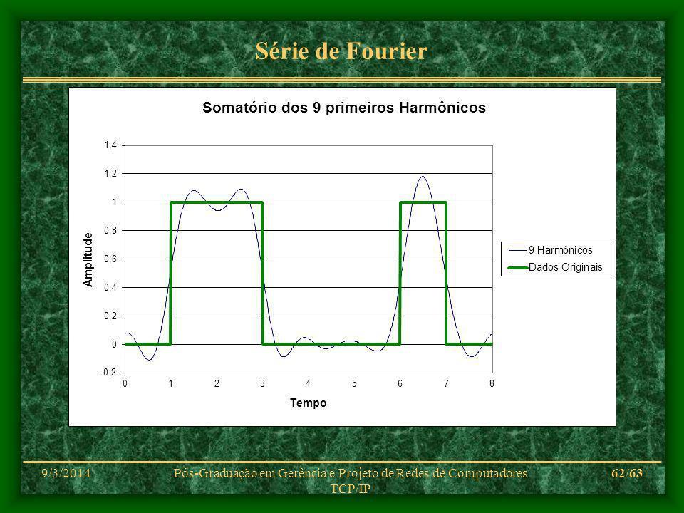 9/3/2014Pós-Graduação em Gerência e Projeto de Redes de Computadores TCP/IP 62/63 Série de Fourier