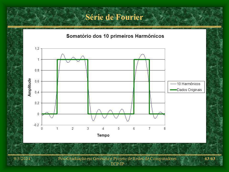 9/3/2014Pós-Graduação em Gerência e Projeto de Redes de Computadores TCP/IP 63/63 Série de Fourier
