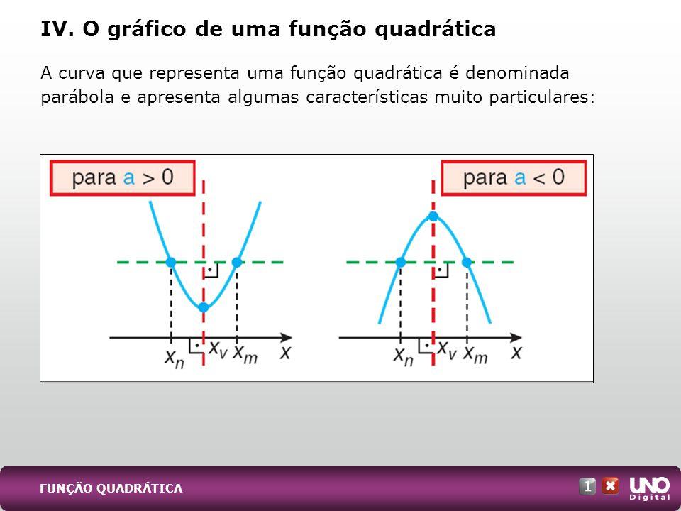 A curva que representa uma função quadrática é denominada parábola e apresenta algumas características muito particulares: IV. O gráfico de uma função