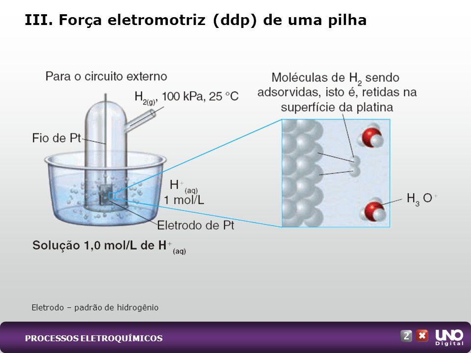 III. Força eletromotriz (ddp) de uma pilha Eletrodo – padrão de hidrogênio PROCESSOS ELETROQUÍMICOS