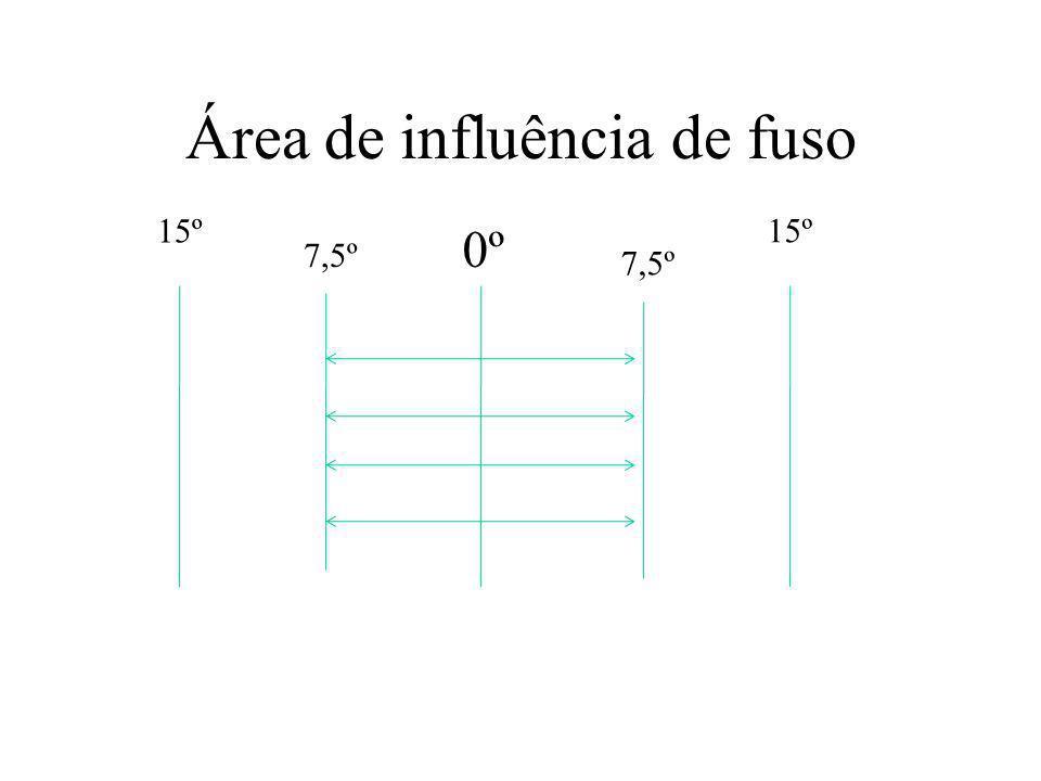 Área de influência de fuso 0º 15º 7,5º