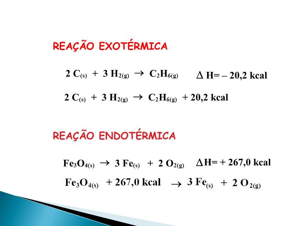 EQUAÇÃO TERMOQUÍMICA É a representação de uma reação química em que está especificado: * o estado físico de todas as substâncias. * o balanceamento da