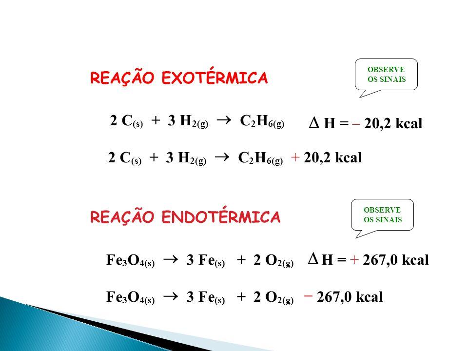 REAÇÃO EXOTÉRMICA 2 C (s) + 3 H 2(g) C 2 H 6(g) H= – 20,2 kcal 2 C (s) + 3 H 2(g) C 2 H 6(g) + 20,2 kcal REAÇÃO ENDOTÉRMICA Fe 3 O 4(s) 3 Fe (s) + 2 O