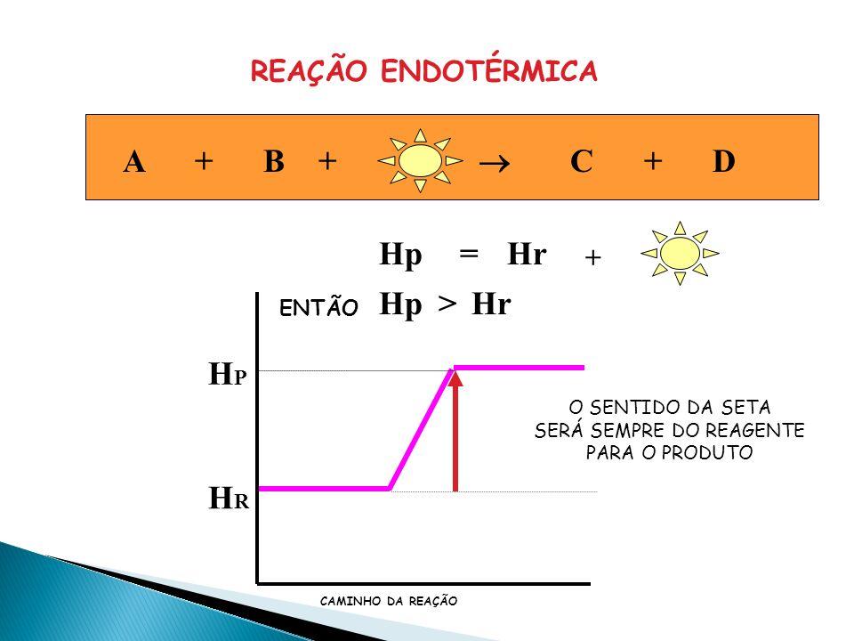 A + B C + D + CALOR REAÇÃO EXOTÉRMICA A + B + CALOR C + D REAÇÃO ENDOTÉRMICA