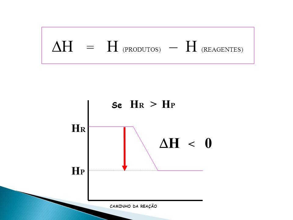 H = H (PRODUTOS) – H (REAGENTES) Se H R H P H > 0 Se H R > H P H < 0 REAÇÃO ENDOTÉRMICA REAÇÃO EXOTÉRMICA