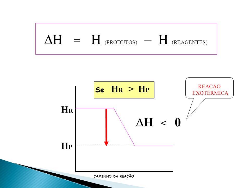 HRHR HPHP HRHR HPHP > Se H = H (PRODUTOS) – H (REAGENTES) H < 0 CAMINHO DA REAÇÃO