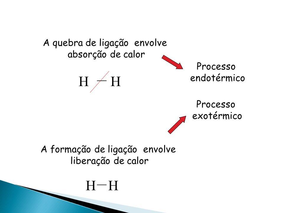 H | C O H + 3/2O 2 O = C = O + 2H 2 O | H H Para formar as ligações intramoleculares do CO 2 e da água, serão liberadas: 2 mols de C = O 2 (-7444,0 kj