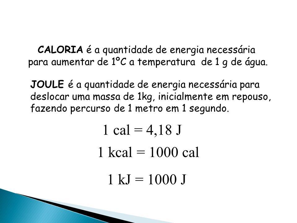 H | C O H + 3/2O 2 O = C = O + 2H 2 O | H H Para formar as ligações intramoleculares do CO 2 e da água, serão liberadas: 2 mols de C = O 2 (-7444,0 kj) -1 488,0 kj 2 mols de H O 2 ( - 464,0 kj) - 928,0 kj TOTAL LIBERADO -2 416,0 kj Cômputo dos produtos: