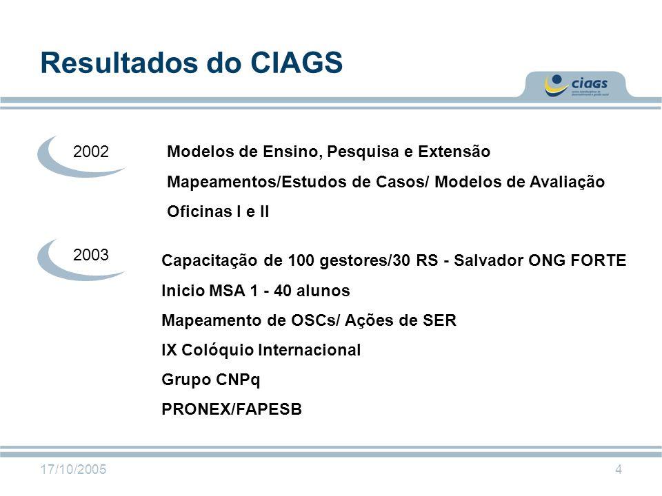 17/10/20054 Resultados do CIAGS Modelos de Ensino, Pesquisa e Extensão Mapeamentos/Estudos de Casos/ Modelos de Avaliação Oficinas I e II 2002 2003 Ca
