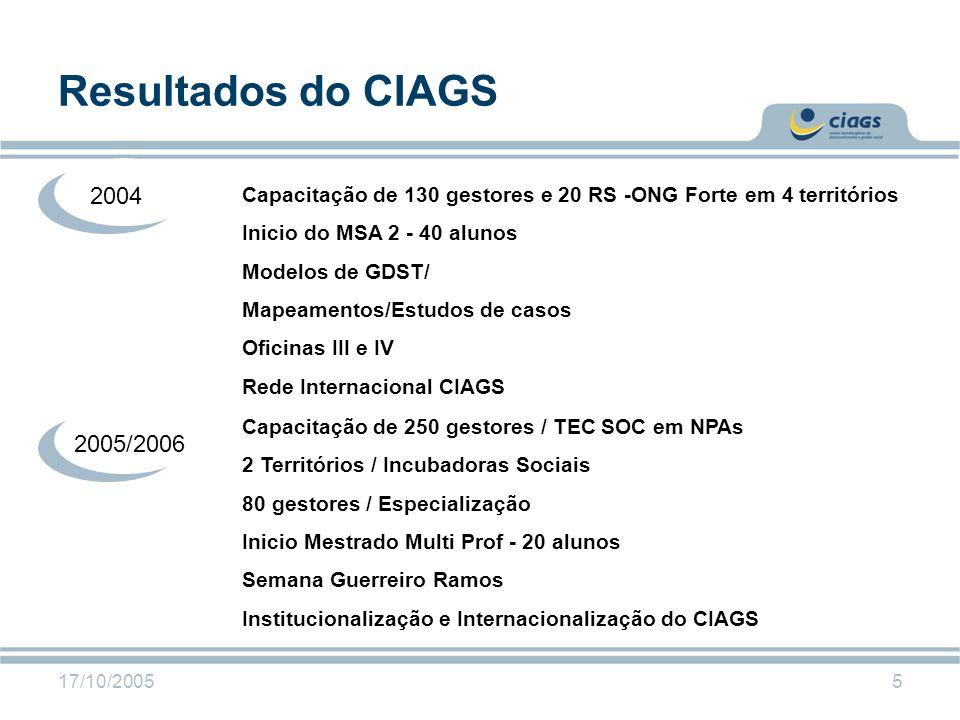 17/10/20055 Resultados do CIAGS Capacitação de 130 gestores e 20 RS -ONG Forte em 4 territórios Inicio do MSA 2 - 40 alunos Modelos de GDST/ Mapeament