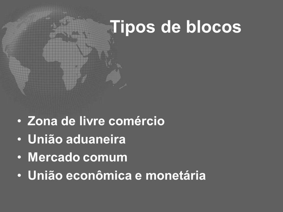 Tipos de blocos Zona de livre comércio União aduaneira Mercado comum União econômica e monetária