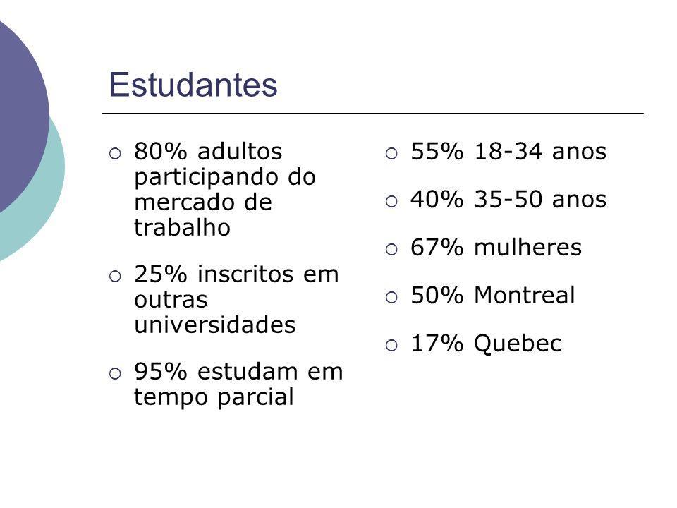 Estudantes 80% adultos participando do mercado de trabalho 25% inscritos em outras universidades 95% estudam em tempo parcial 55% 18-34 anos 40% 35-50 anos 67% mulheres 50% Montreal 17% Quebec