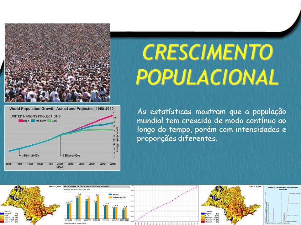 População Mundial - Até 1650: alta natalidade e mortalidade devido a fome, guerras e doenças; - Entre 1650 e 1850: Revolução Industrial provocou dimin