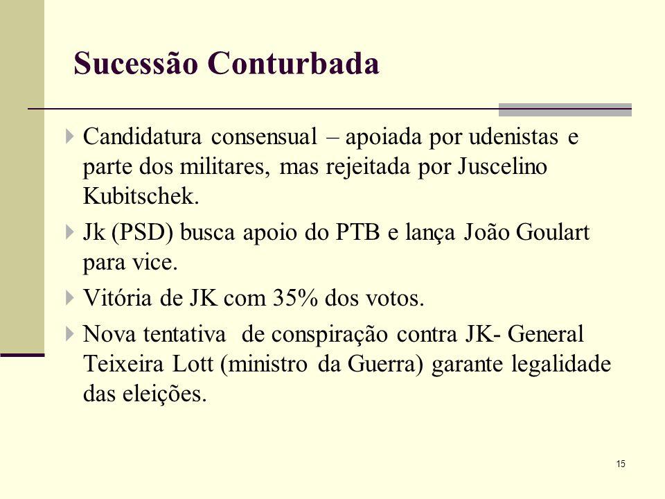 Candidatura consensual – apoiada por udenistas e parte dos militares, mas rejeitada por Juscelino Kubitschek. Jk (PSD) busca apoio do PTB e lança João