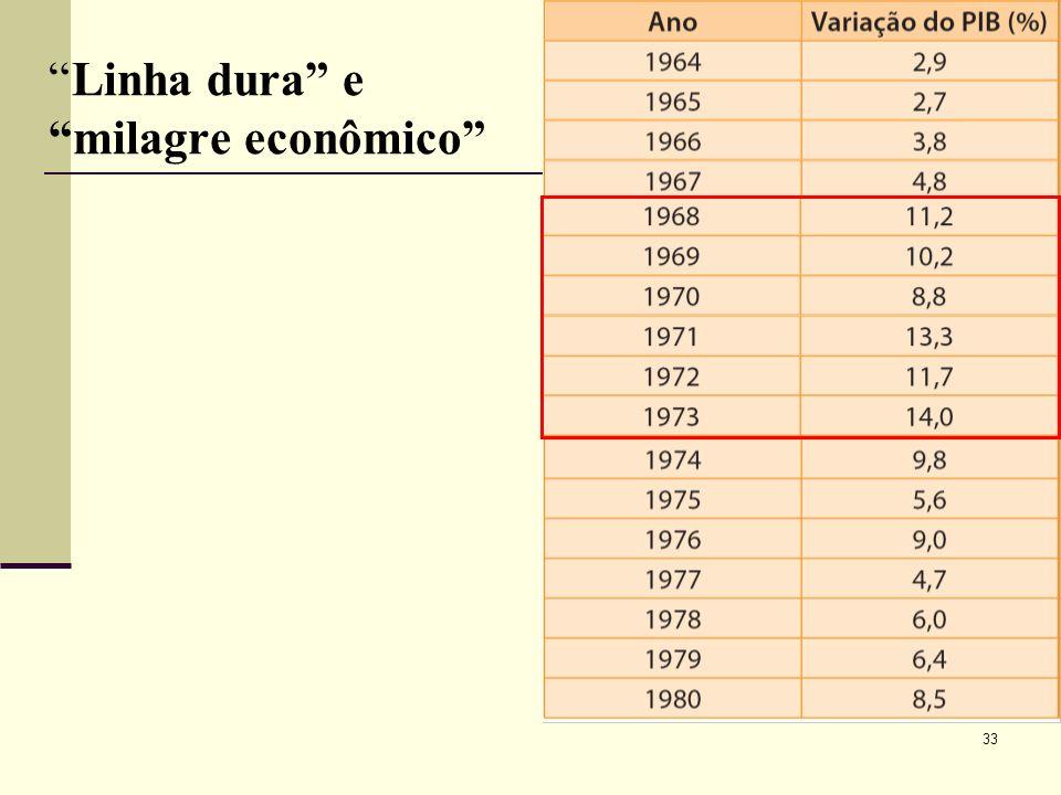 Linha dura e milagre econômico 33