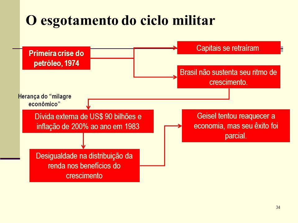 O esgotamento do ciclo militar Capitais se retraíram. Brasil não sustenta seu ritmo de crescimento. Primeira crise do petróleo, 1974 Herança do milagr