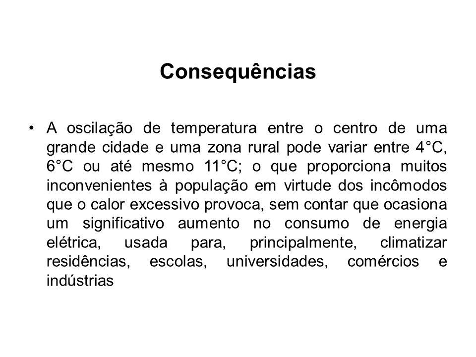 Consequências A oscilação de temperatura entre o centro de uma grande cidade e uma zona rural pode variar entre 4°C, 6°C ou até mesmo 11°C; o que prop