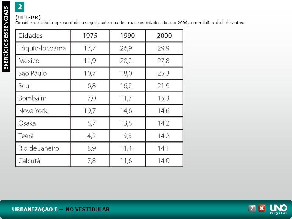 2 EXERC Í CIOS ESSENCIAIS (UEL-PR) Considere a tabela apresentada a seguir, sobre as dez maiores cidades do ano 2000, em milhões de habitantes. URBANI