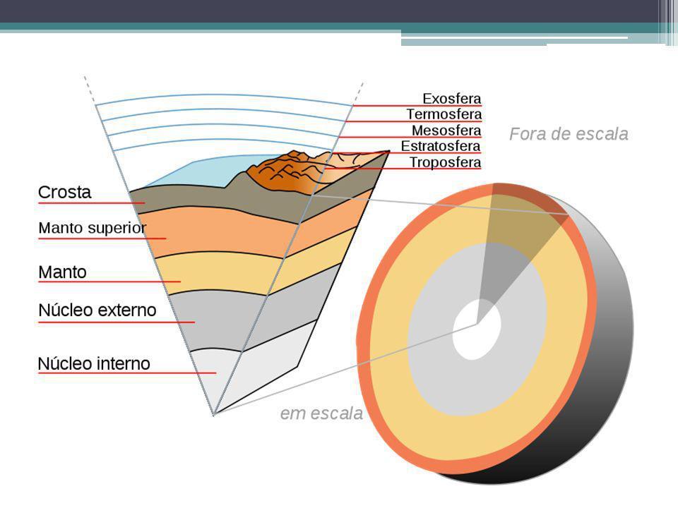Crosta Terrestre É a camada mais fina da terra; A crosta terrestre nos fornece boa parte do que precisamos para sobrevivermos; Tem em sua composição: Água; Minerais; Matéria Orgânica; Rochas desgastadas e etc.