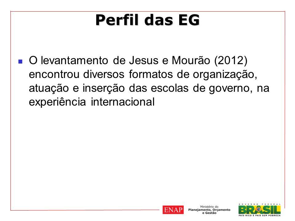 Perfil das EG O levantamento de Jesus e Mourão (2012) encontrou diversos formatos de organização, atuação e inserção das escolas de governo, na experiência internacional