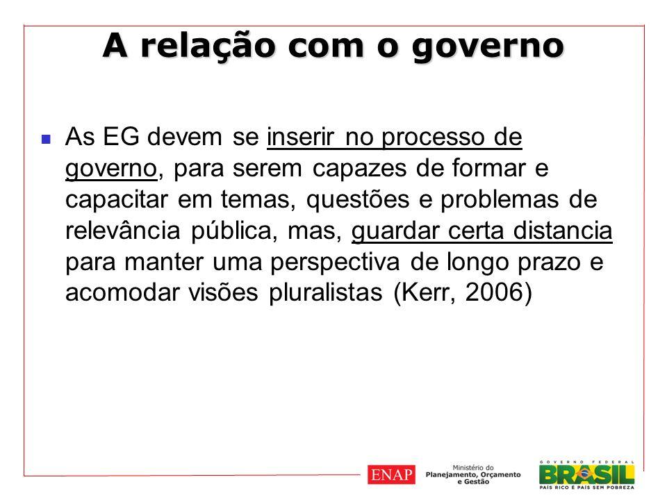 A relação com o governo As EG devem se inserir no processo de governo, para serem capazes de formar e capacitar em temas, questões e problemas de relevância pública, mas, guardar certa distancia para manter uma perspectiva de longo prazo e acomodar visões pluralistas (Kerr, 2006)