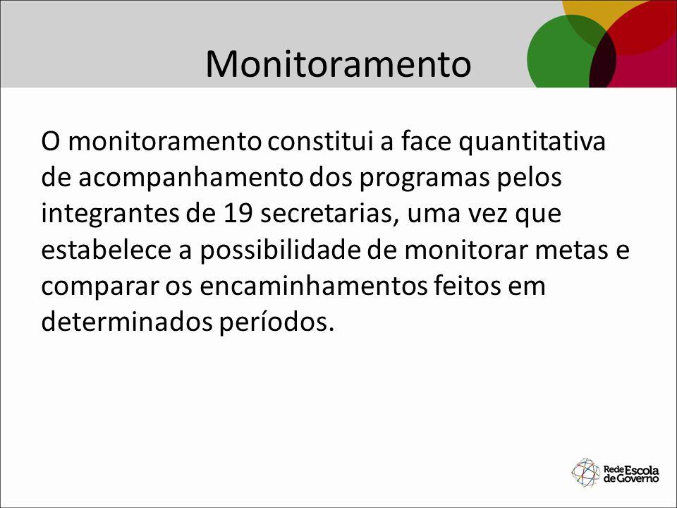 Monitoramento O monitoramento constitui a face quantitativa de acompanhamento dos programas pelos integrantes de 19 secretarias, uma vez que estabelec