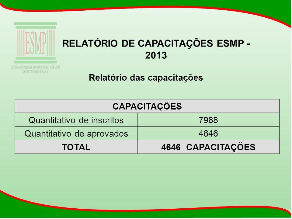 Relatório das capacitações RELATÓRIO DE CAPACITAÇÕES ESMP - 2013 CAPACITAÇÕES Quantitativo de inscritos7988 Quantitativo de aprovados4646 TOTAL4646 CA
